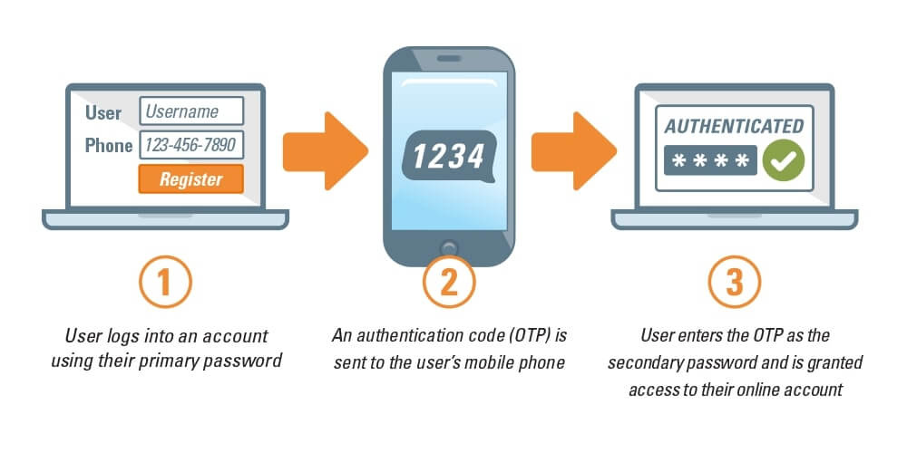 How two-factor authentication works